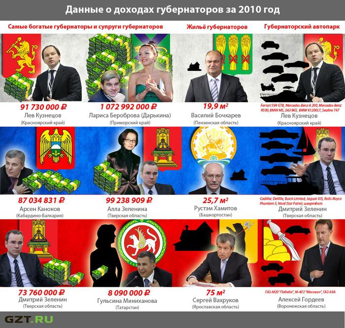 Декларации губернаторов — 2011. Избранное